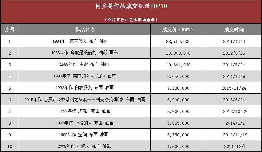 拍卖成交TOP10副本.jpg